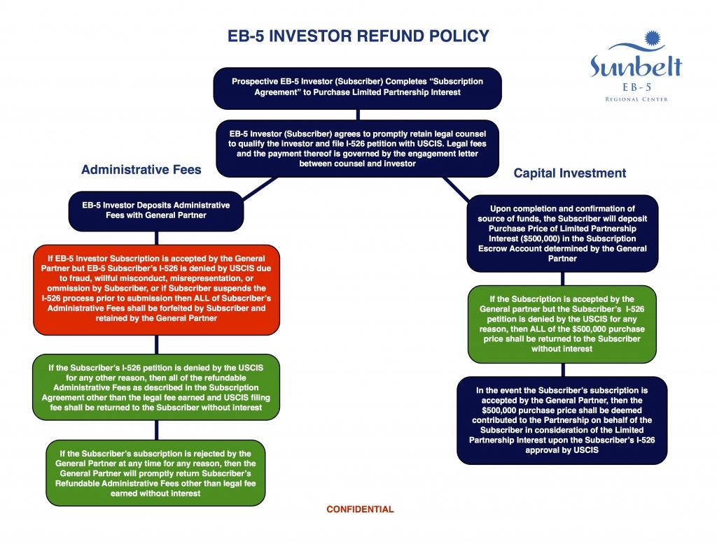 EB-5 Investor Process & Refund Policy copy 4 7 2copy